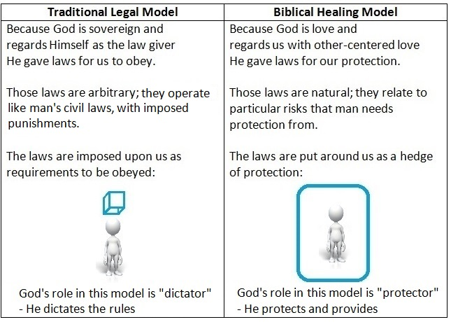 God's law compared