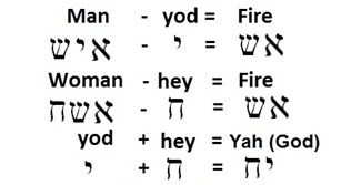 Hebrew for man