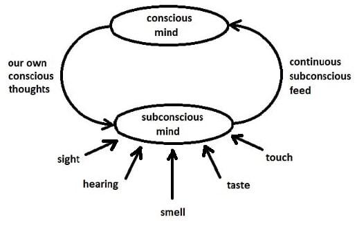 Subconscious inputs