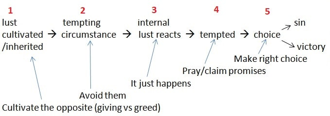 Temptation process 2